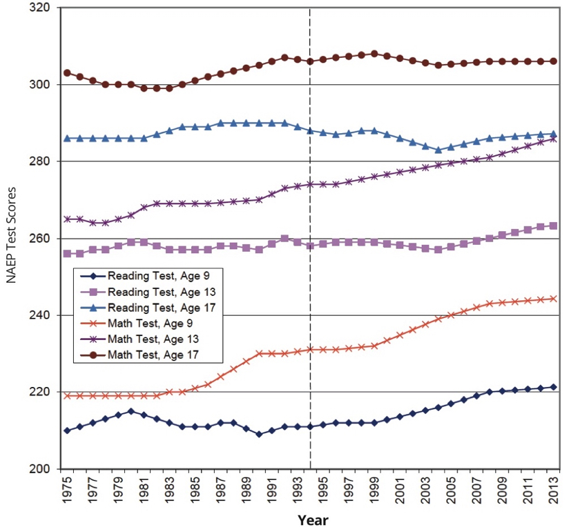 NAEP scores for reading and mathematics for ages 9, 13, and 17 since 1975. Figure 10 from Child and Youth Well-Being Index 2014, published Dec. 16.